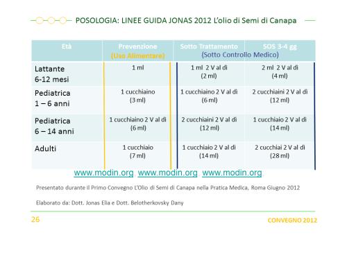 Linee guida 2012